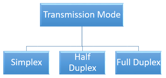 data transmission mode